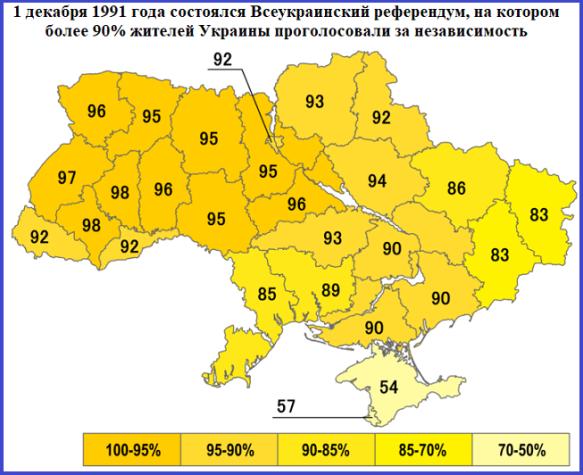 Всеукраинский референдум